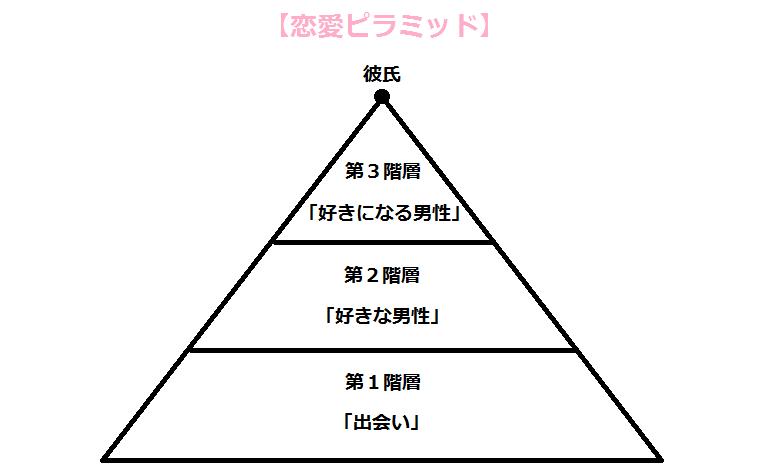 彼氏できない理由診断!恋愛ピラミッドで判明!!